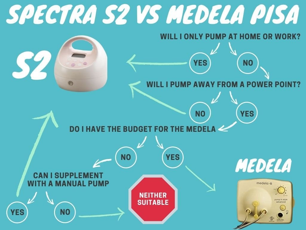Spectra S2 and Medela Pump in Style Buying Decision Chart
