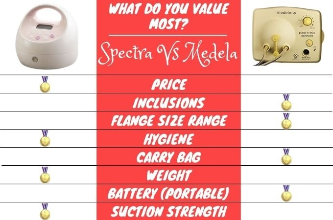 Spectra S2 and Medela Pump in Style Side by Side Comparison