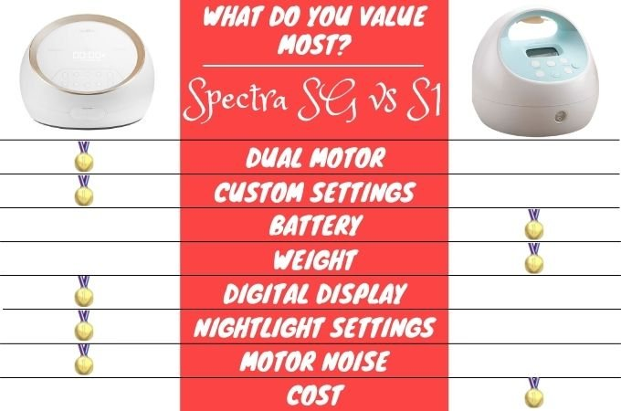Spectra Synergy Gold vs S1 Breast Pump